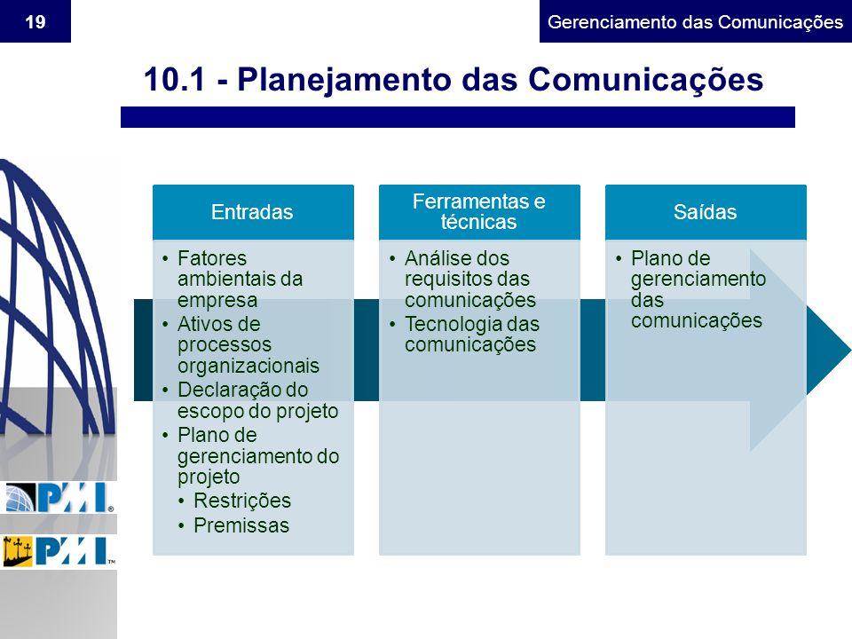 Gerenciamento do Escopo19Gerenciamento das Comunicações Entradas Fatores ambientais da empresa Ativos de processos organizacionais Declaração do escop