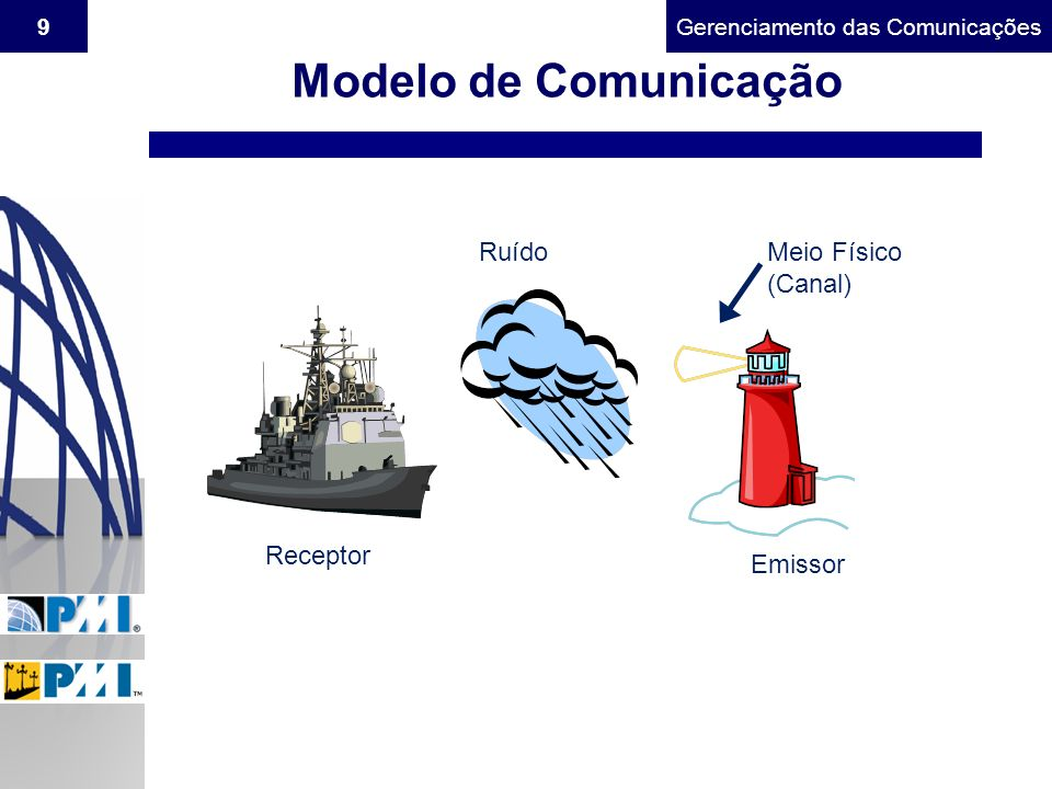 Gerenciamento do Escopo9Gerenciamento das Comunicações Modelo de Comunicação Emissor Receptor Meio Físico (Canal) Ruído