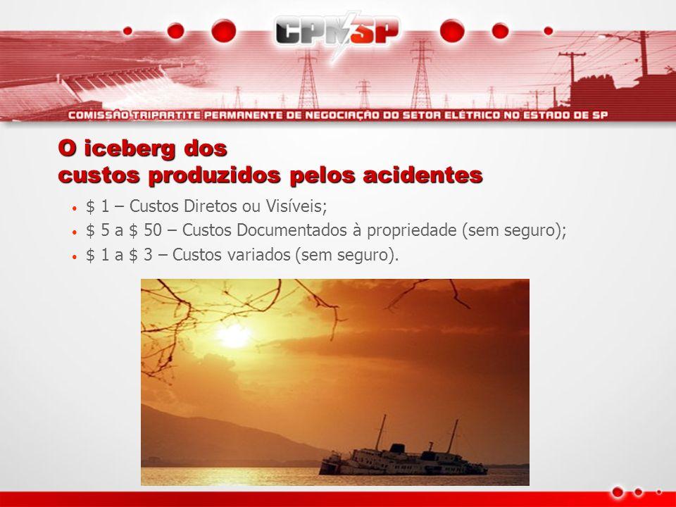 O iceberg dos custos produzidos pelos acidentes $ 1 – Custos Diretos ou Visíveis; $ 5 a $ 50 – Custos Documentados à propriedade (sem seguro); $ 1 a $