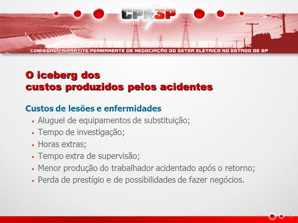 O iceberg dos custos produzidos pelos acidentes Custos de lesões e enfermidades Aluguel de equipamentos de substituição; Tempo de investigação; Horas