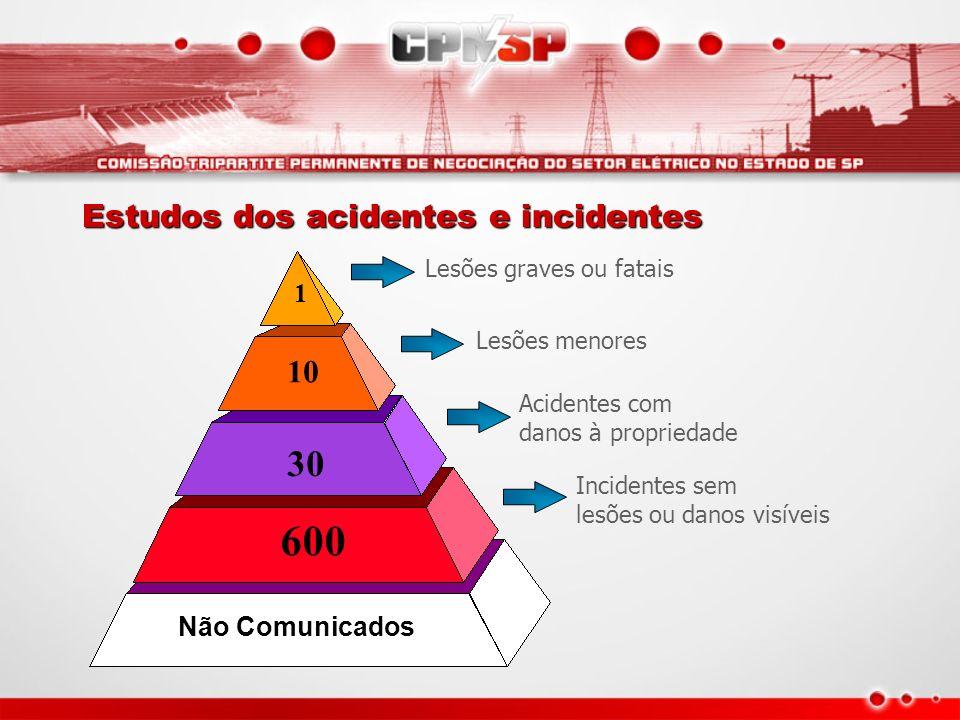 600 30 10 1 Não Comunicados Lesões graves ou fatais Lesões menores Acidentes com danos à propriedade Incidentes sem lesões ou danos visíveis Estudos d