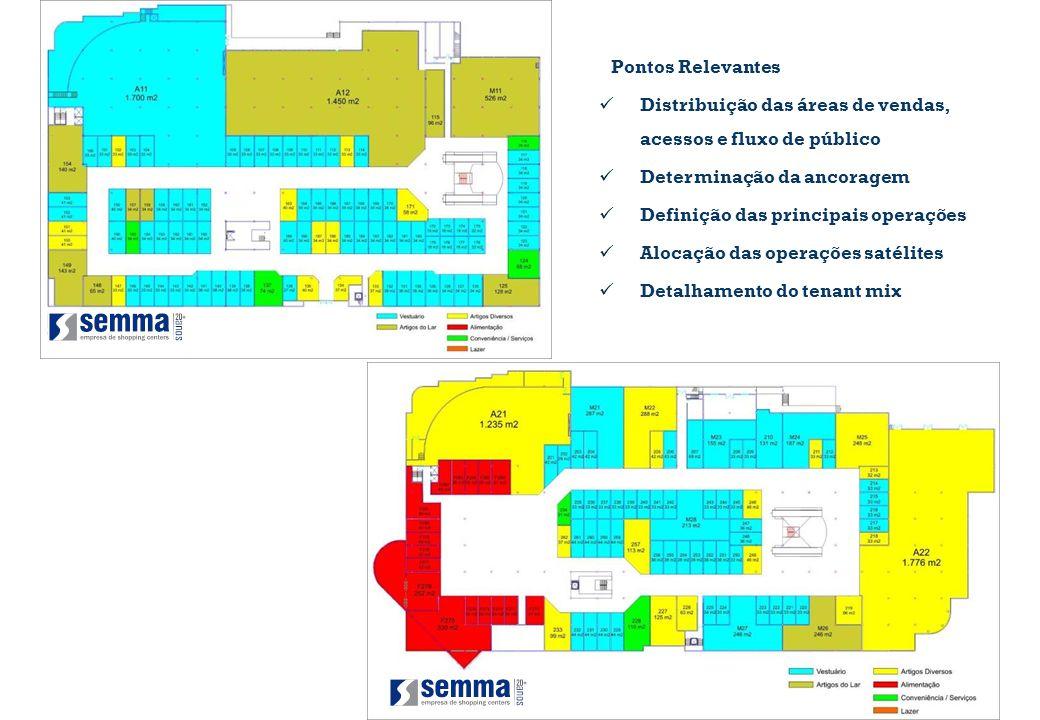 Pontos Relevantes Distribuição das áreas de vendas, acessos e fluxo de público Determinação da ancoragem Definição das principais operações Alocação d