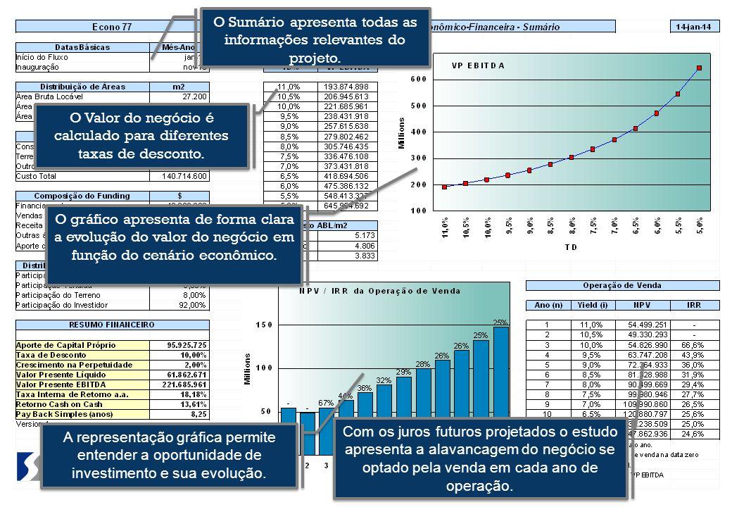 O Sumário apresenta todas as informações relevantes do projeto. O Valor do negócio é calculado para diferentes taxas de desconto. Com os juros futuros