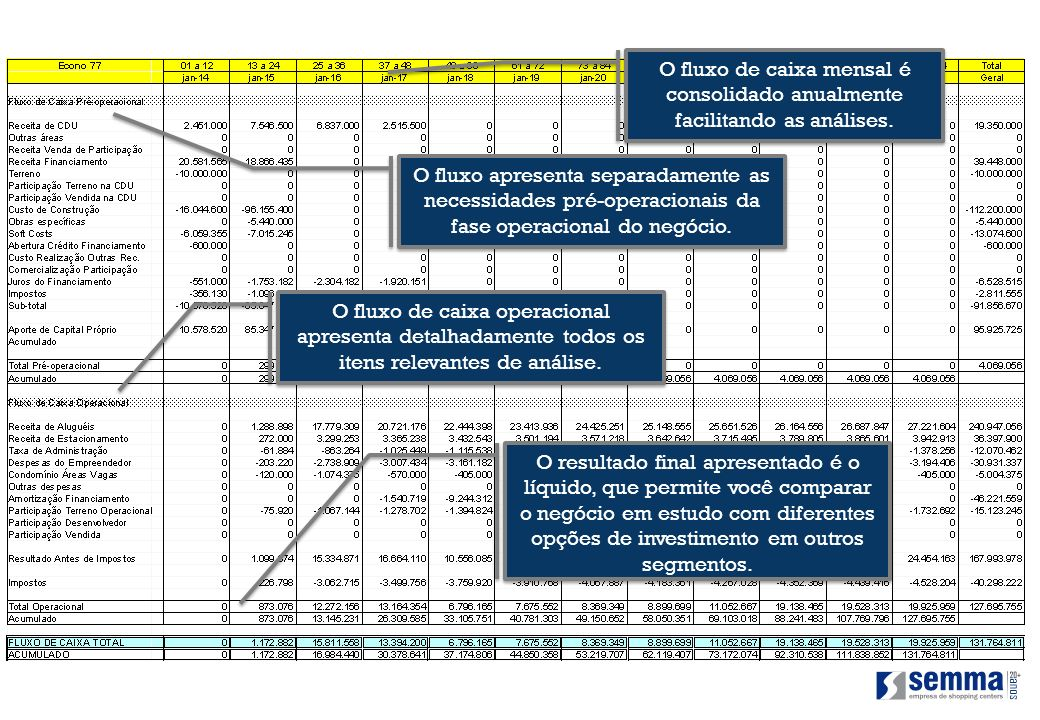 O fluxo de caixa mensal é consolidado anualmente facilitando as análises. O fluxo apresenta separadamente as necessidades pré-operacionais da fase ope