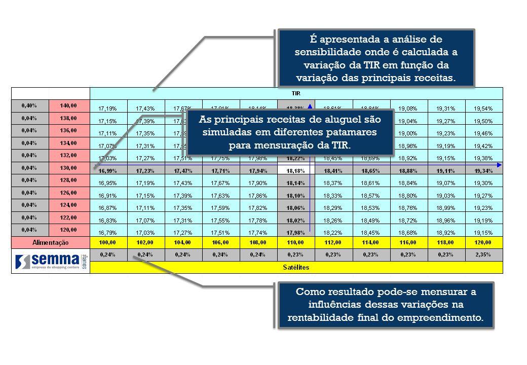 É apresentada a análise de sensibilidade onde é calculada a variação da TIR em função da variação das principais receitas. As principais receitas de a