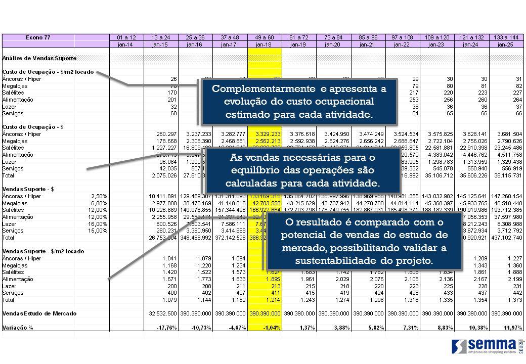 Complementarmente e apresenta a evolução do custo ocupacional estimado para cada atividade. As vendas necessárias para o equilíbrio das operações são