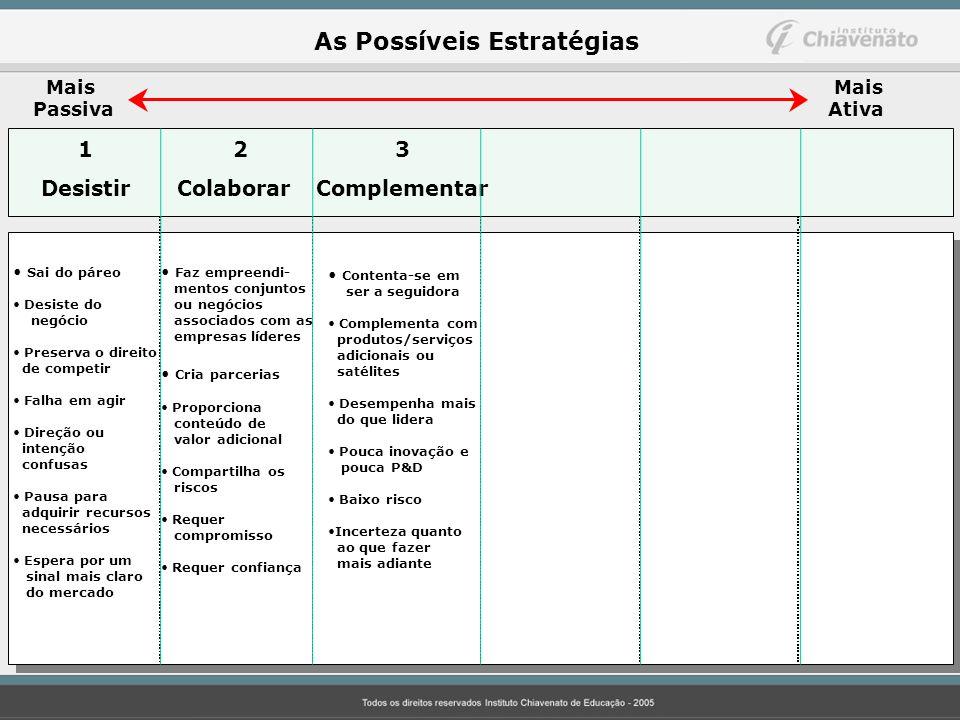 As Possíveis Estratégias Mais Passiva Mais Ativa 12 3 Desistir Colaborar Complementar Sai do páreo Desiste do negócio Preserva o direito de competir F