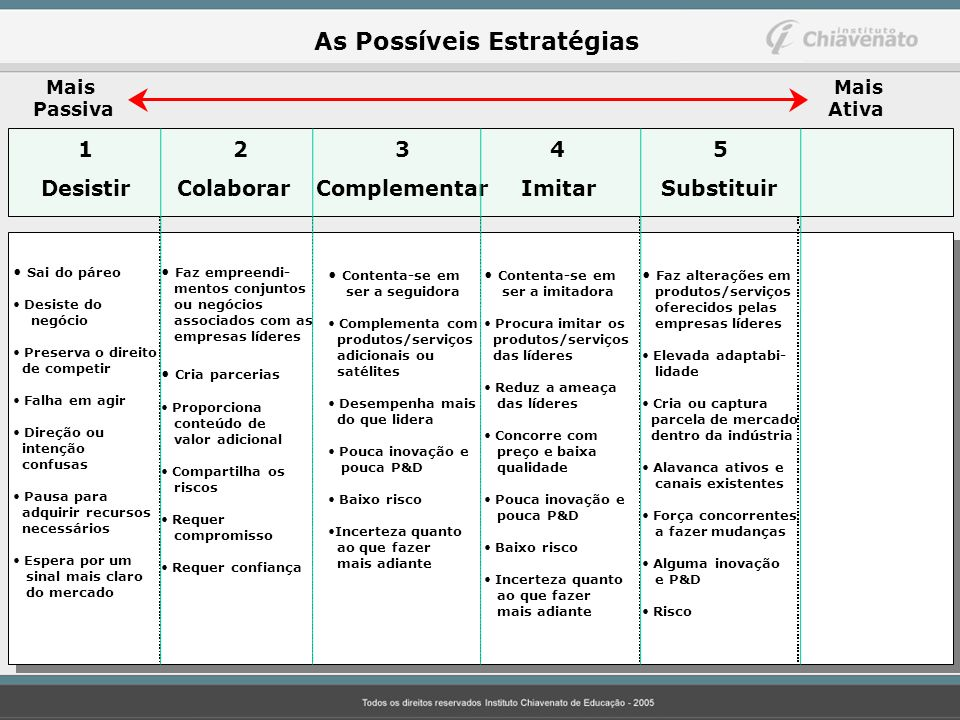 As Possíveis Estratégias Mais Passiva Mais Ativa 12 3 45 Desistir Colaborar Complementar Imitar Substituir Sai do páreo Desiste do negócio Preserva o