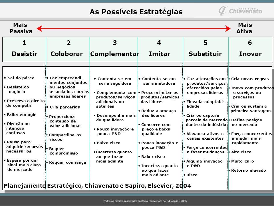 As Possíveis Estratégias Mais Passiva Mais Ativa 12 3 45 6 Desistir Colaborar Complementar Imitar Substituir Inovar Sai do páreo Desiste do negócio Pr