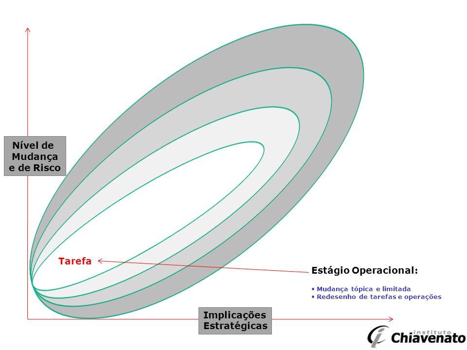 Nível de Mudança e de Risco Implicações Estratégicas Estágio Operacional: Mudança tópica e limitada Redesenho de tarefas e operações Tarefa