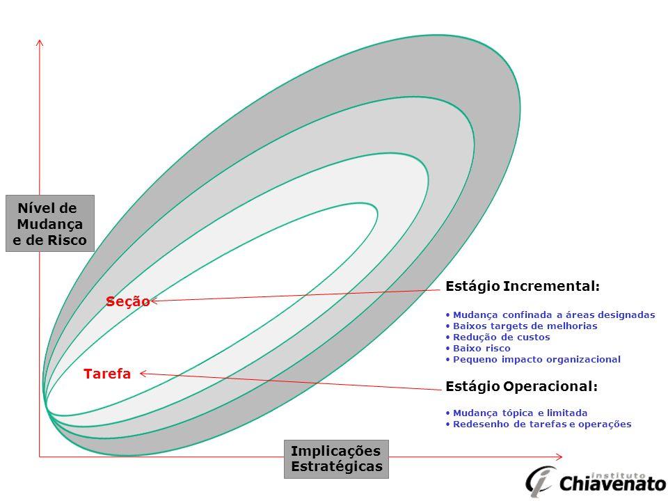 Nível de Mudança e de Risco Implicações Estratégicas Estágio Incremental: Mudança confinada a áreas designadas Baixos targets de melhorias Redução de custos Baixo risco Pequeno impacto organizacional Estágio Operacional: Mudança tópica e limitada Redesenho de tarefas e operações Tarefa Seção
