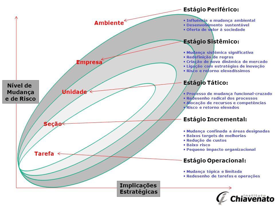 Nível de Mudança e de Risco Implicações Estratégicas Estágio Periférico: Influência e mudança ambiental Desenvolvimento sustentável Oferta de valor à sociedade Estágio Sistêmico: Mudança sistêmica significativa Redefinição de regras Criação de nova dinâmica de mercado Ligação com estratégias de inovação Risco e retorno elevadíssimos Estágio Tático: Processo de mudança funcional-cruzado Redesenho radical dos processos Alocação de recursos e competências Risco e retorno elevados Estágio Incremental: Mudança confinada a áreas designadas Baixos targets de melhorias Redução de custos Baixo risco Pequeno impacto organizacional Estágio Operacional: Mudança tópica e limitada Redesenho de tarefas e operações Ambiente Tarefa Seção Unidade Empresa