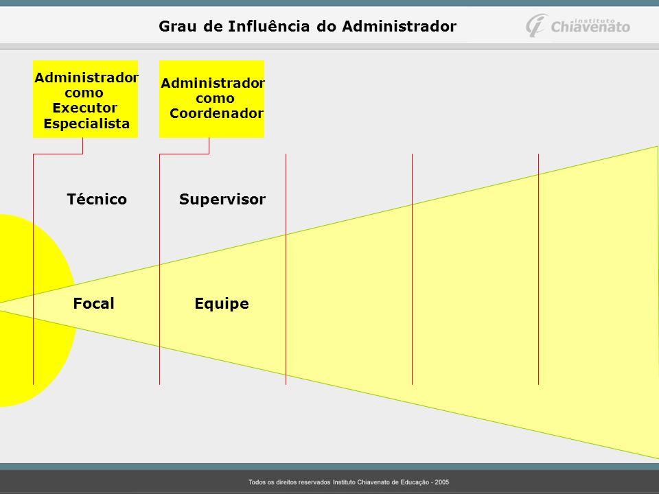 Administrador como Executor Especialista Administrador como Coordenador Técnico Supervisor Focal Equipe Grau de Influência do Administrador