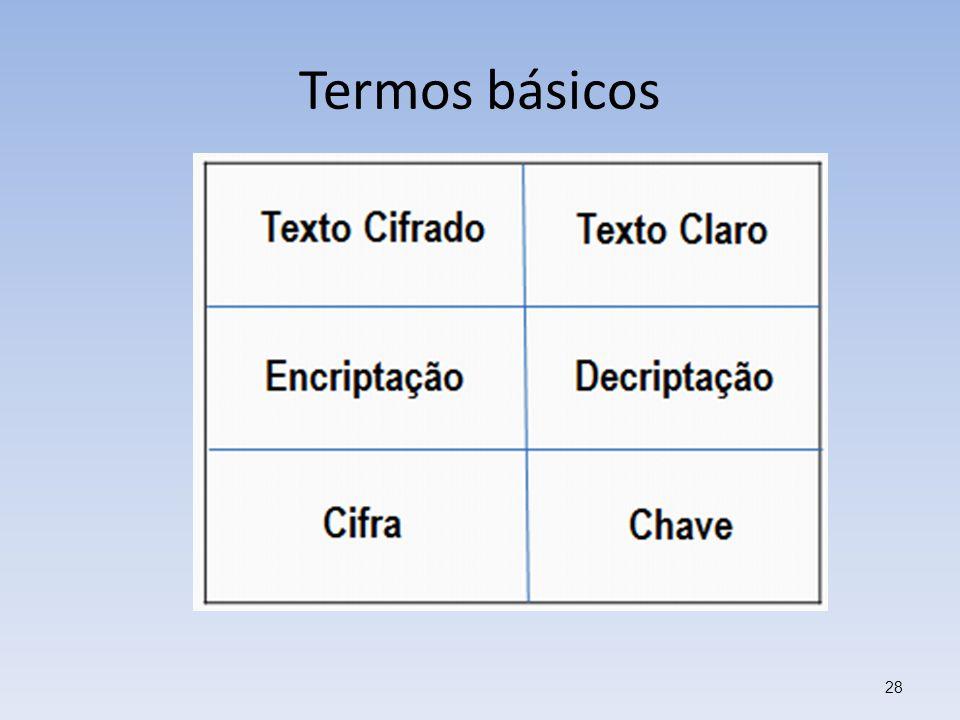 Termos básicos 28