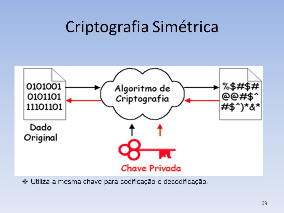 Criptografia Simétrica 39 Utiliza a mesma chave para codificação e decodificação.