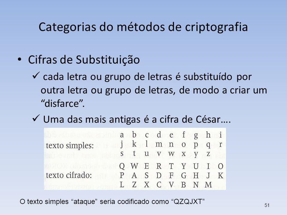 Categorias do métodos de criptografia Cifras de Substituição cada letra ou grupo de letras é substituído por outra letra ou grupo de letras, de modo a