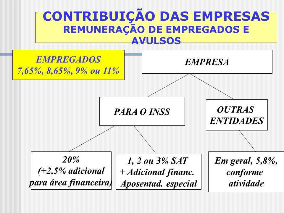 Contribuição das empresas arrecadadas por outros órgãos, incidentes sobre: faturamento e lucro (arts. 201, § 7º e 204 do RPS) concurso de prognósticos