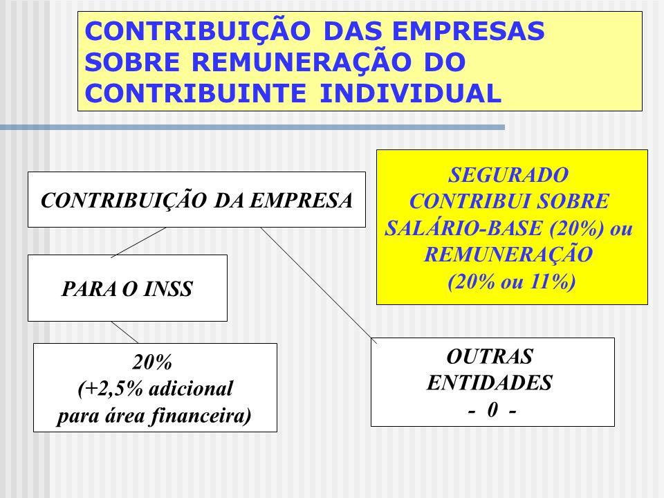 CONTRIBUIÇÃO DAS EMPRESAS REMUNERAÇÃO DE EMPREGADOS E AVULSOS EMPREGADOS 7,65%, 8,65%, 9% ou 11% EMPRESA OUTRAS ENTIDADES 20% (+2,5% adicional para ár