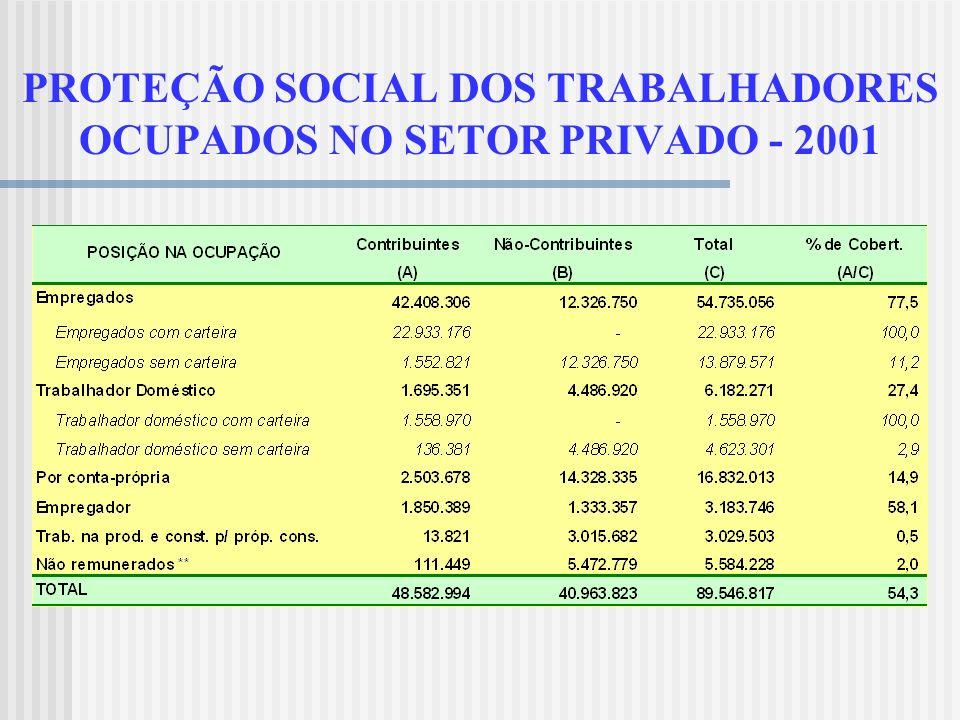QUAL O PAPEL DOS BENEFÍCIOS PREVIDENCIÁRIOS PAGOS AOS RURAIS? Auxiliam as famílias que vivem em economia de subsistência. Dinamizam o comércio local.