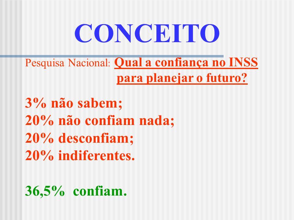 CONCEITO Pesquisa Nacional: Quais os benefícios oferecidos pela Previdência Social/INSS? Assistência médico-hospitalar: 30%; Não sabiam: 23%; Seguro-d