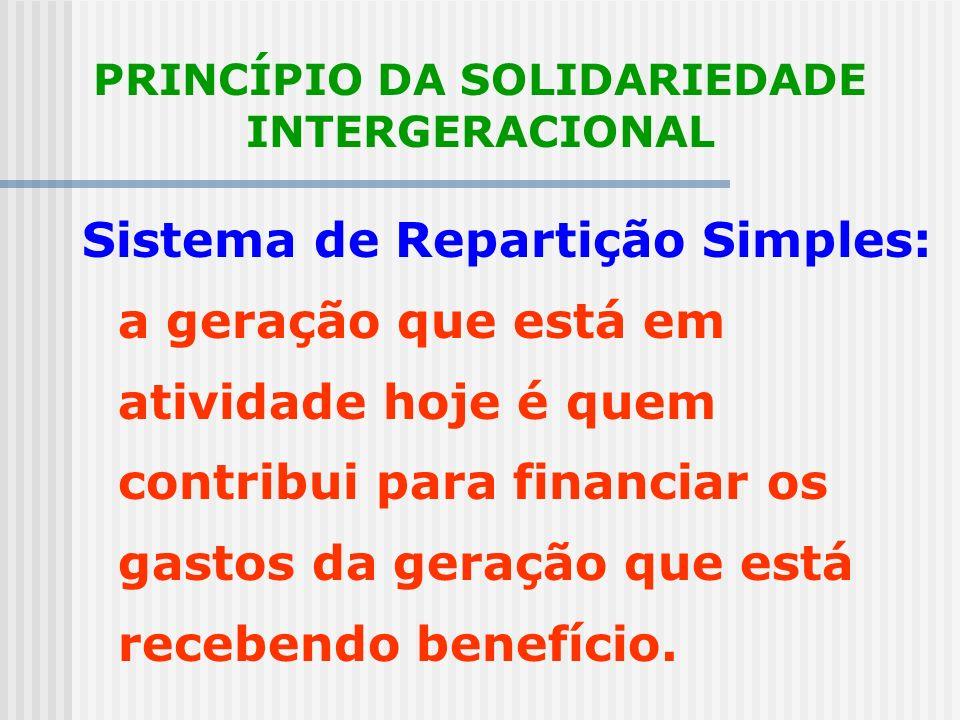 PRINCÍPIO DA SOLIDARIEDADE INTRA-GERACIONAL O sistema permite redistribuição de renda, aplicando-se princípio da solidariedade para beneficiar as cama