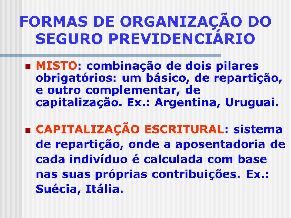 FORMAS DE ORGANIZAÇÃO DO SEGURO PREVIDENCIÁRIO REPARTIÇÃO SIMPLES: pacto social entre gerações, onde ativos financiam inativos. Ex.: Brasil, Estados U