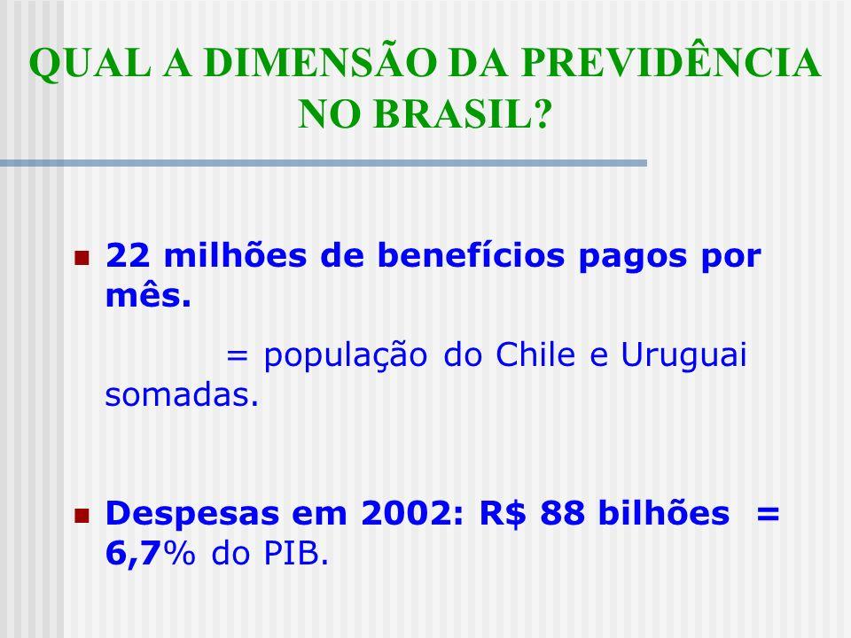 QUAL A DIMENSÃO DA PREVIDÊNCIA NO BRASIL.22 milhões de benefícios pagos por mês.