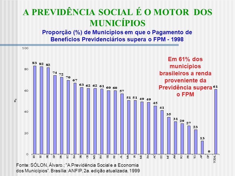 A PREVIDÊNCIA SOCIAL É O MOTOR DOS MUNICÍPIOS Fonte: SÓLON, Álvaro.; A Previdência Social e a Economia dos Municípios.
