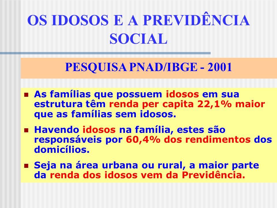 OS IDOSOS E A PREVIDÊNCIA SOCIAL As famílias que possuem idosos em sua estrutura têm renda per capita 22,1% maior que as famílias sem idosos.