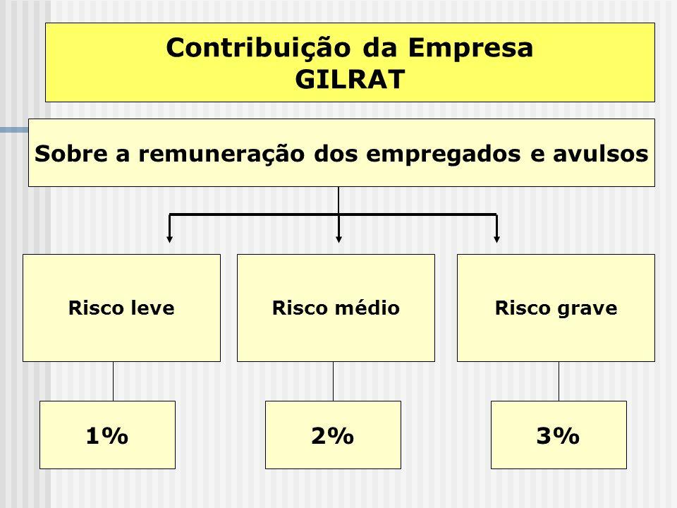 Contribuição da Empresa (sem limite) Sobre a remuneração dos empregados e avulsos 20% + GILRAT Sobre a remuneração dos contribuintes individuais Sobre