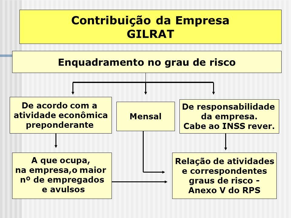Contribuição da Empresa GILRAT Risco leve 1% Risco médioRisco grave 2%3% Sobre a remuneração dos empregados e avulsos