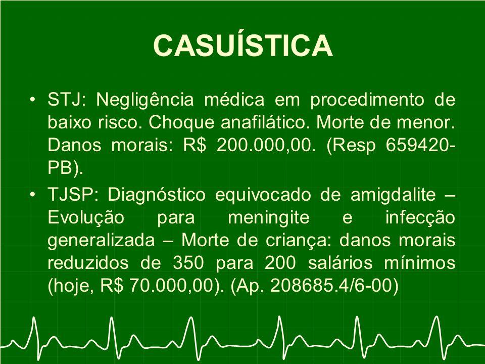 CASUÍSTICA STJ: Negligência médica em procedimento de baixo risco.