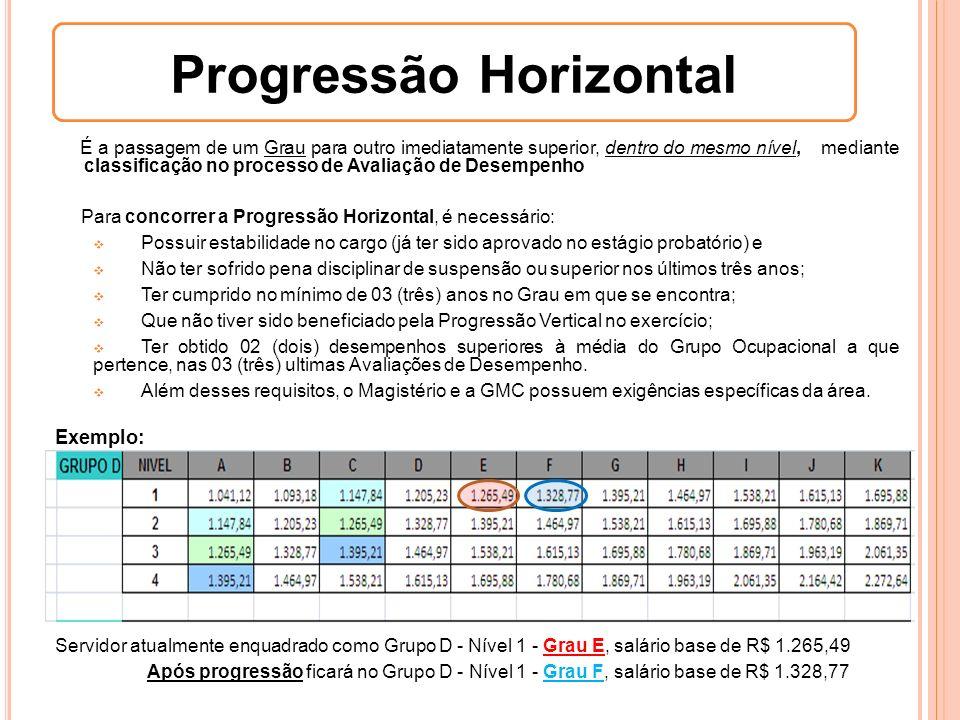 É a passagem de um Grau para outro imediatamente superior, dentro do mesmo nível, mediante classificação no processo de Avaliação de Desempenho Para c