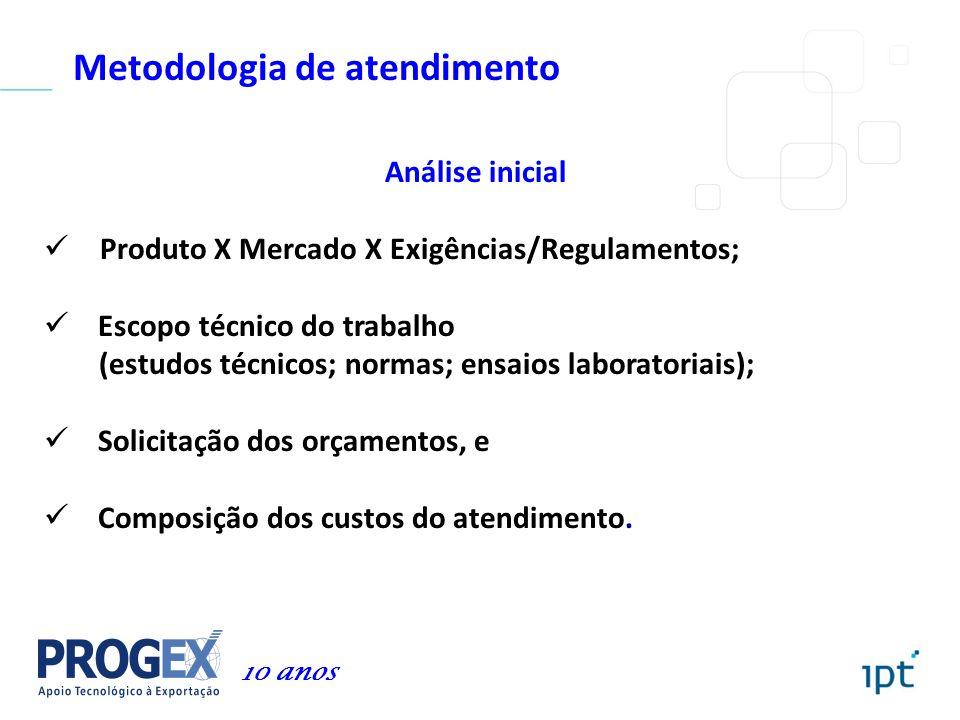 Metodologia de atendimento Análise inicial Produto X Mercado X Exigências/Regulamentos; Escopo técnico do trabalho (estudos técnicos; normas; ensaios