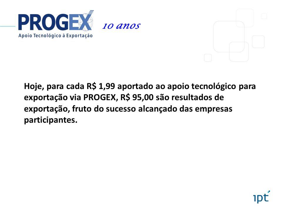 Hoje, para cada R$ 1,99 aportado ao apoio tecnológico para exportação via PROGEX, R$ 95,00 são resultados de exportação, fruto do sucesso alcançado da