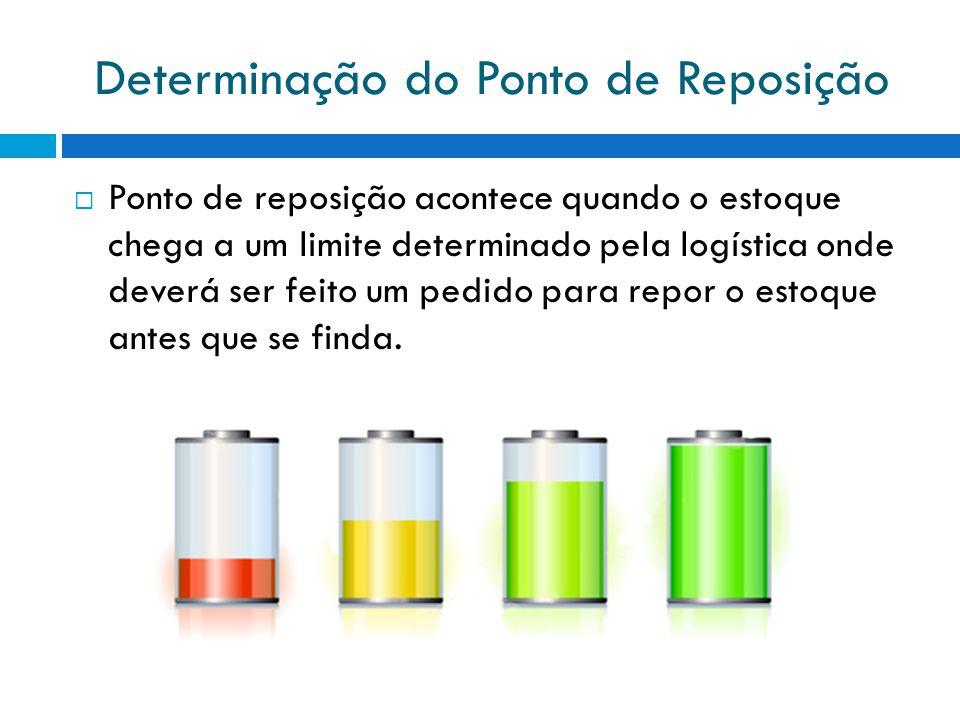 Determinação do Ponto de Reposição Ponto de reposição acontece quando o estoque chega a um limite determinado pela logística onde deverá ser feito um