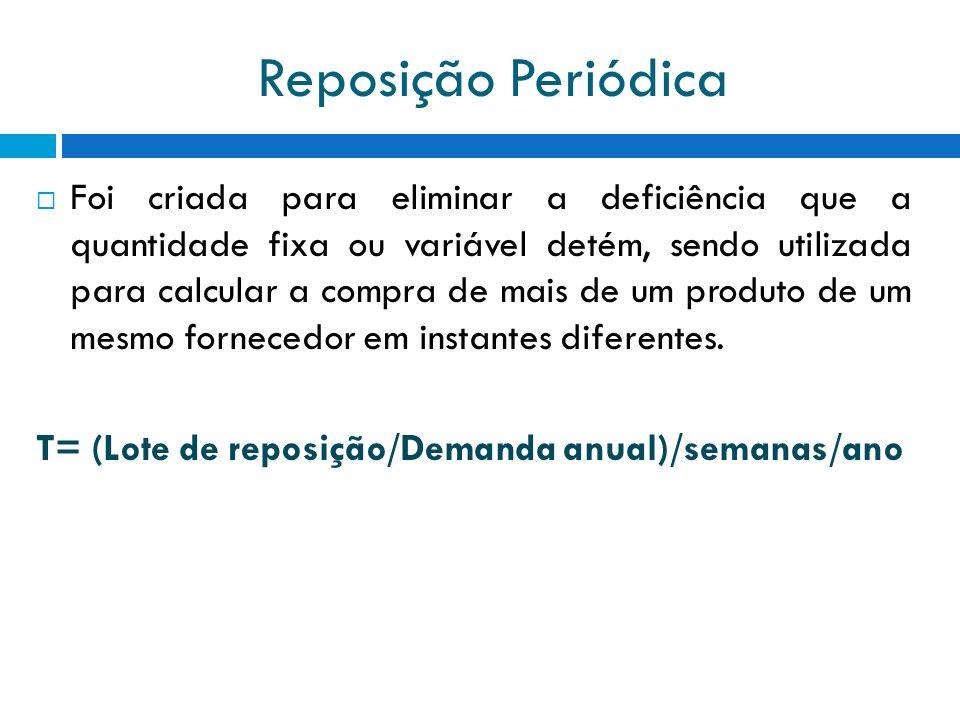 Reposição Periódica Foi criada para eliminar a deficiência que a quantidade fixa ou variável detém, sendo utilizada para calcular a compra de mais de