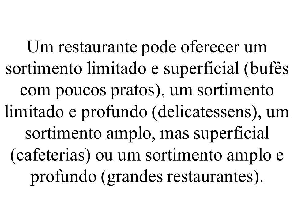 Um restaurante pode oferecer um sortimento limitado e superficial (bufês com poucos pratos), um sortimento limitado e profundo (delicatessens), um sor