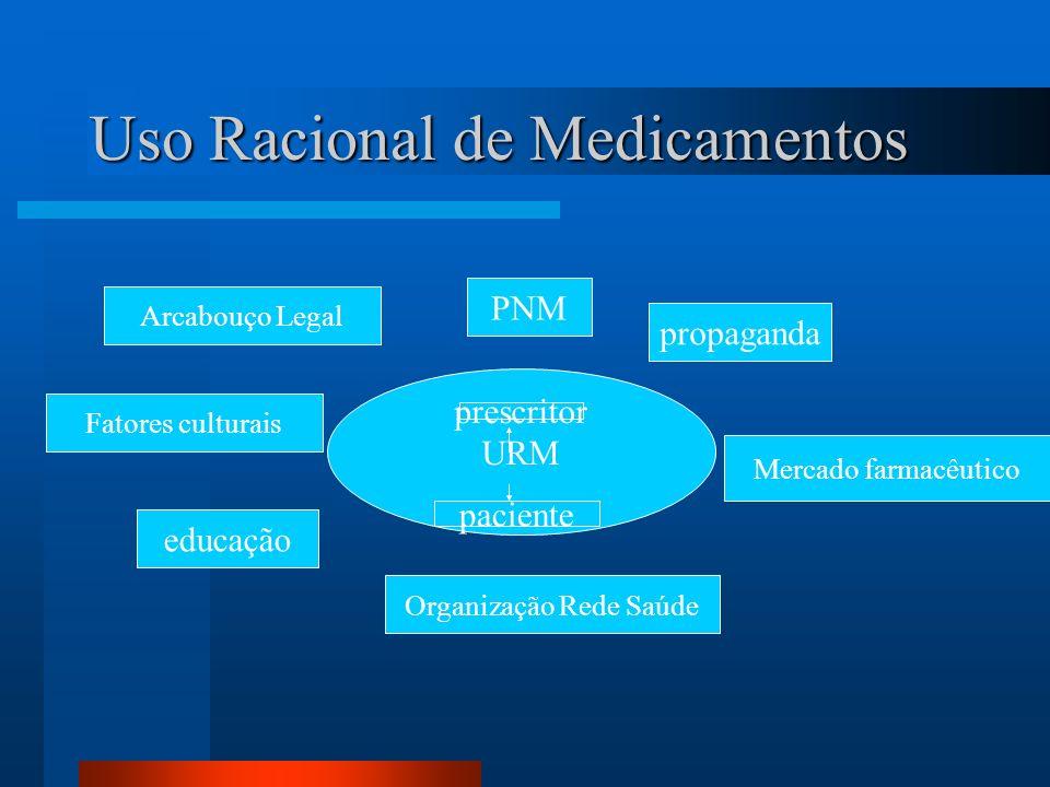Uso Racional de Medicamentos URM prescritor paciente PNM propaganda Mercado farmacêutico Organização Rede Saúde educação Fatores culturais Arcabouço L