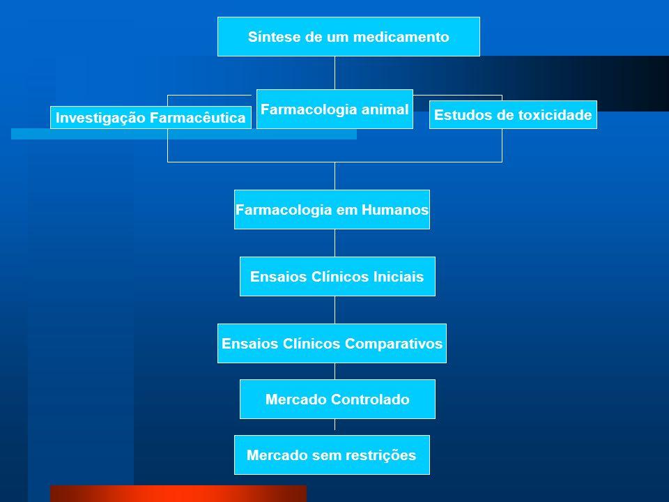 Síntese de um medicamento Farmacologia animal Investigação Farmacêutica Estudos de toxicidade Farmacologia em Humanos Ensaios Clínicos Iniciais Ensaio