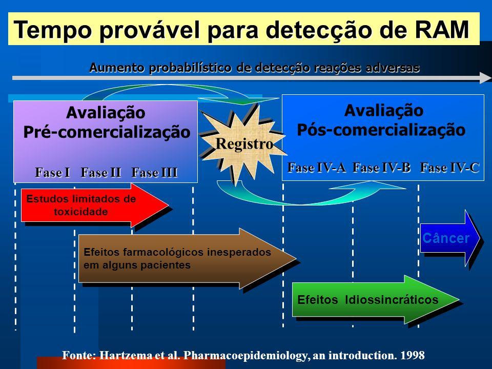 Tempo provável para detecção de RAM Aumento probabilístico de detecção reações adversas Avaliação Pós-comercialização Fase IV-A Fase IV-B Fase IV-C Câ
