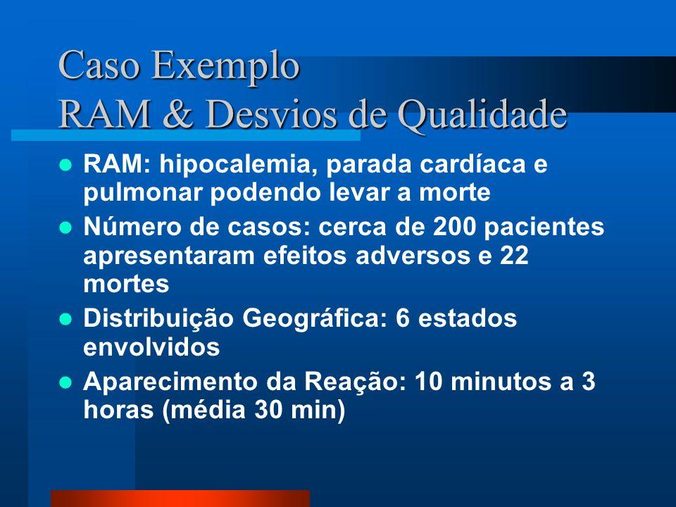 Caso Exemplo RAM & Desvios de Qualidade RAM: hipocalemia, parada cardíaca e pulmonar podendo levar a morte Número de casos: cerca de 200 pacientes apr