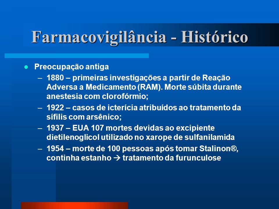 Farmacovigilância - Histórico Preocupação antiga –1880 – primeiras investigações a partir de Reação Adversa a Medicamento (RAM). Morte súbita durante