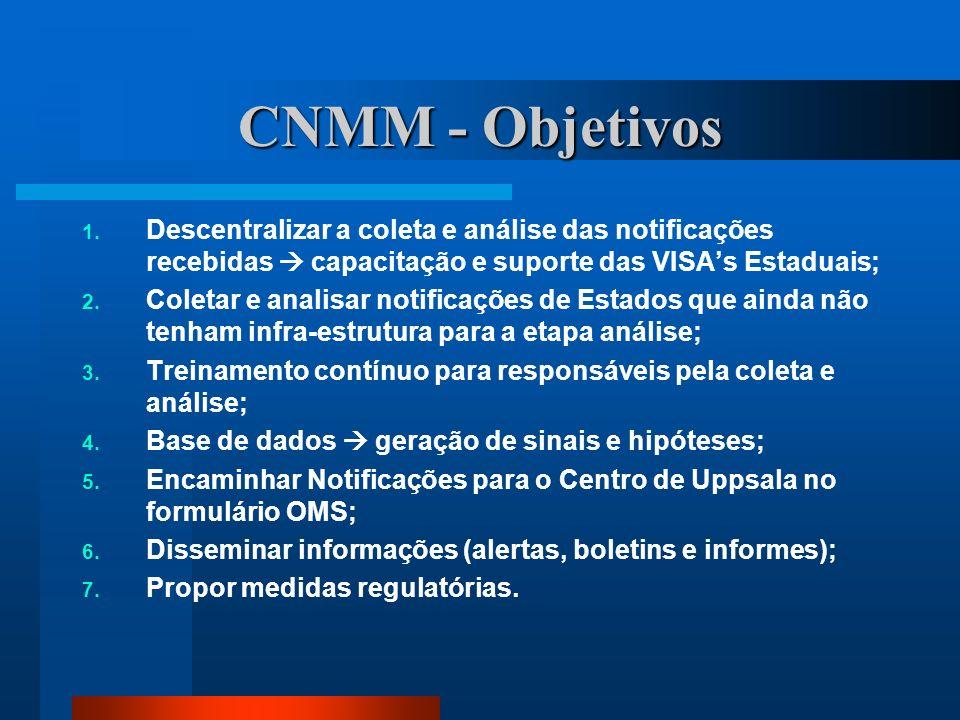 CNMM - Objetivos 1. Descentralizar a coleta e análise das notificações recebidas capacitação e suporte das VISAs Estaduais; 2. Coletar e analisar noti