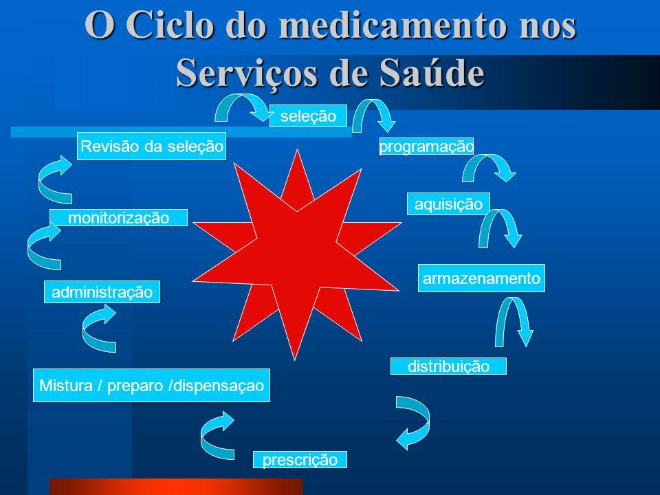 O Ciclo do medicamento nos Serviços de Saúde seleção programação aquisição armazenamento distribuição prescrição Mistura / preparo /dispensaçao admini