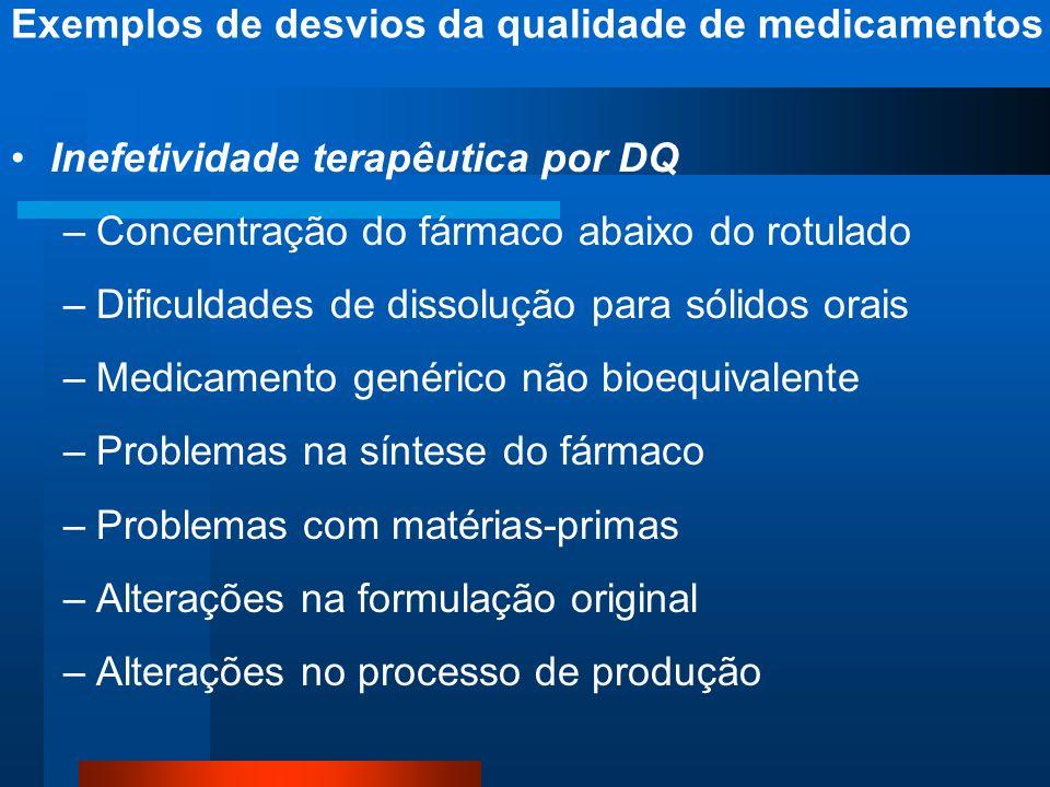 Inefetividade terapêutica por DQ –Concentração do fármaco abaixo do rotulado –Dificuldades de dissolução para sólidos orais –Medicamento genérico não