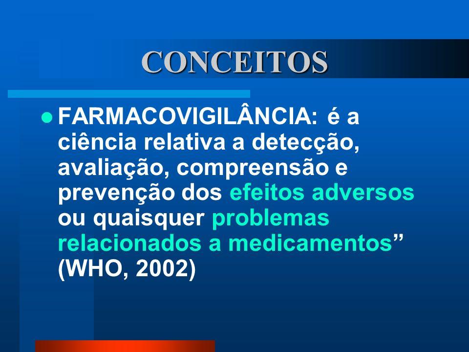 CONCEITOS FARMACOVIGILÂNCIA: é a ciência relativa a detecção, avaliação, compreensão e prevenção dos efeitos adversos ou quaisquer problemas relaciona