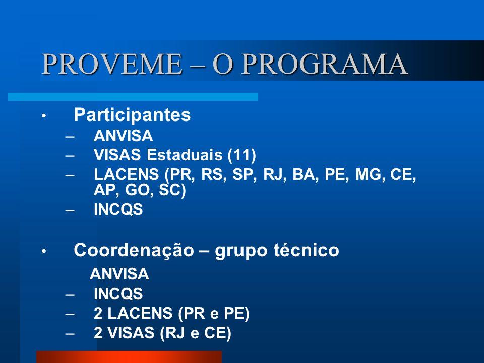 PROVEME – O PROGRAMA Participantes –ANVISA –VISAS Estaduais (11) –LACENS (PR, RS, SP, RJ, BA, PE, MG, CE, AP, GO, SC) –INCQS Coordenação – grupo técni