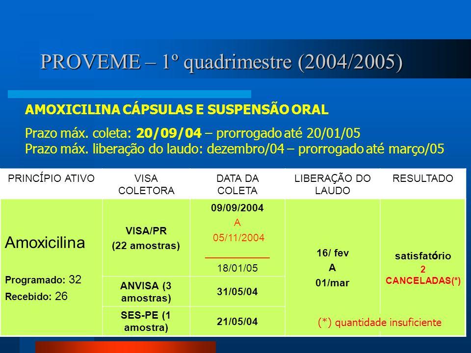 PROVEME – 1º quadrimestre (2004/2005) PRINC Í PIO ATIVO VISA COLETORA DATA DA COLETA LIBERA Ç ÃO DO LAUDO RESULTADO Amoxicilina Programado: 32 Recebid