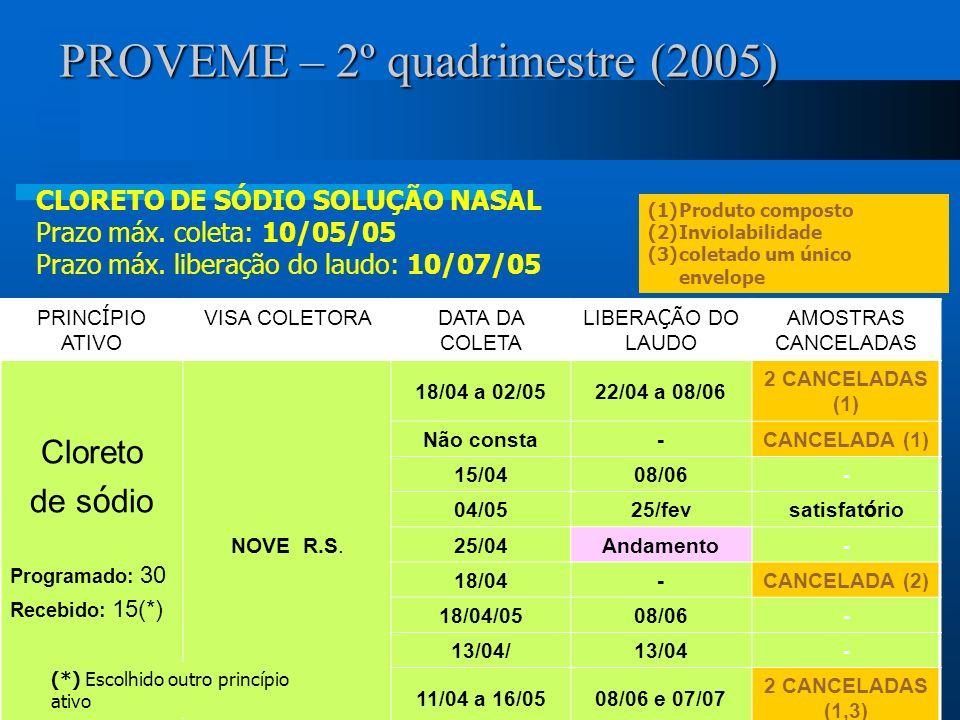 PROVEME – 2º quadrimestre (2005) PRINC Í PIO ATIVO VISA COLETORADATA DA COLETA LIBERA Ç ÃO DO LAUDO AMOSTRAS CANCELADAS Cloreto de s ó dio Programado: